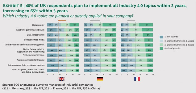 11_Boston_Consulting_Group_Industry4.0_Response